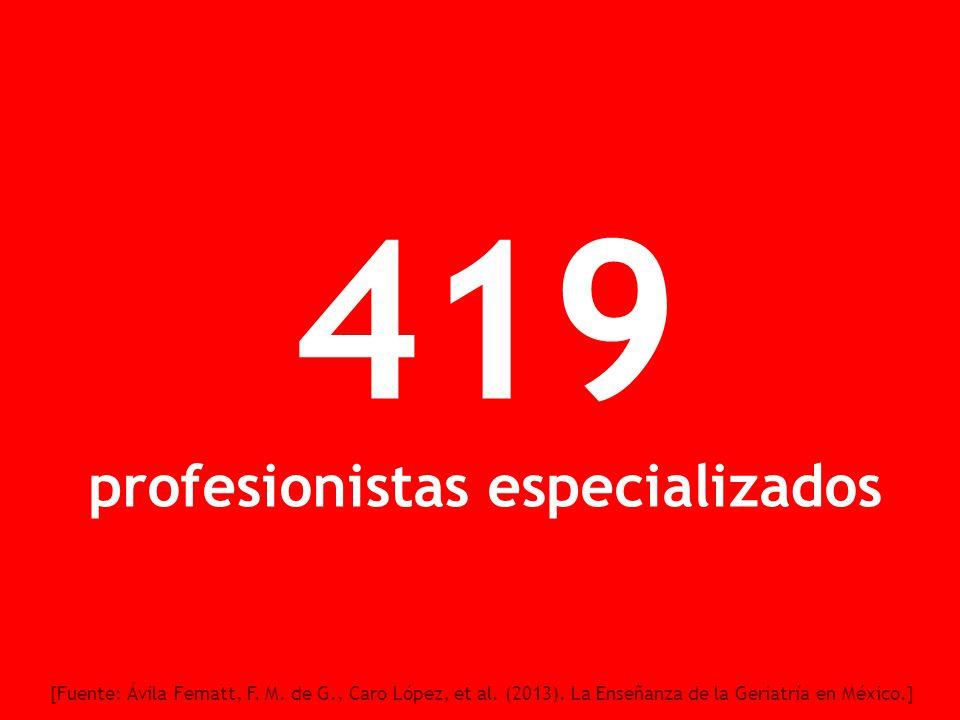 419 profesionistas especializados [Fuente: Ávila Fematt, F. M. de G., Caro López, et al. (2013). La Enseñanza de la Geriatría en México.]