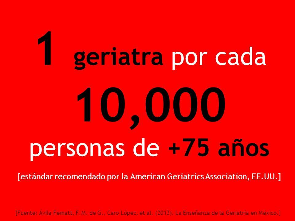 1 geriatra por cada 10,000 personas de +75 años [estándar recomendado por la American Geriatrics Association, EE.UU.] [Fuente: Ávila Fematt, F.