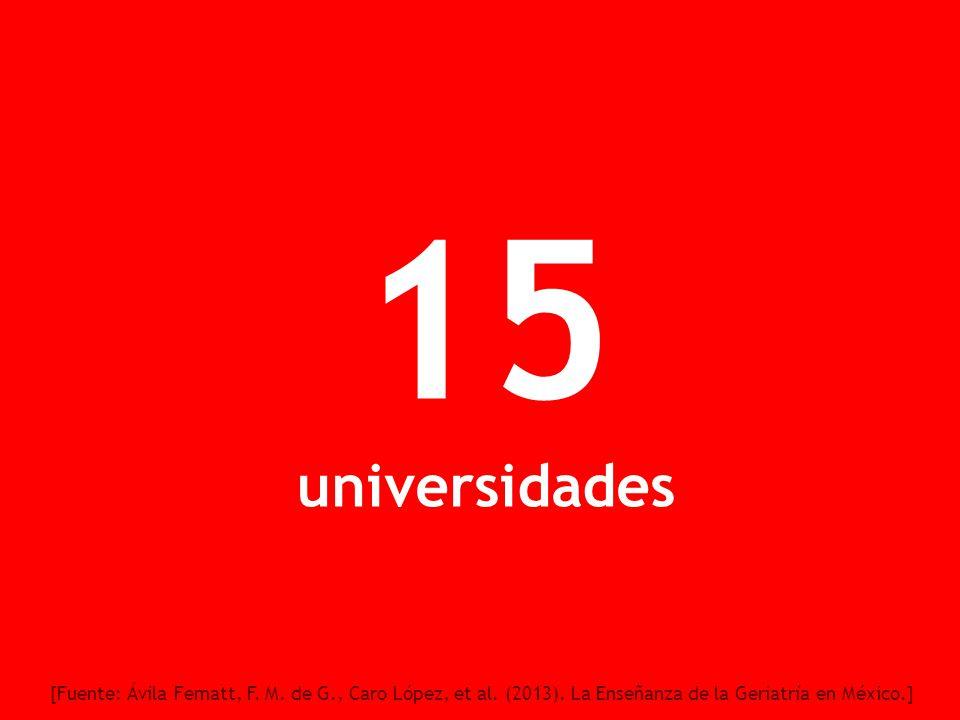 15 universidades [Fuente: Ávila Fematt, F. M. de G., Caro López, et al. (2013). La Enseñanza de la Geriatría en México.]