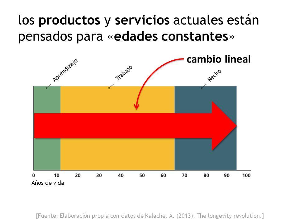 Años de vida Aprendizaje Trabajo Retiro los productos y servicios actuales están pensados para «edades constantes» cambio lineal [Fuente: Elaboración