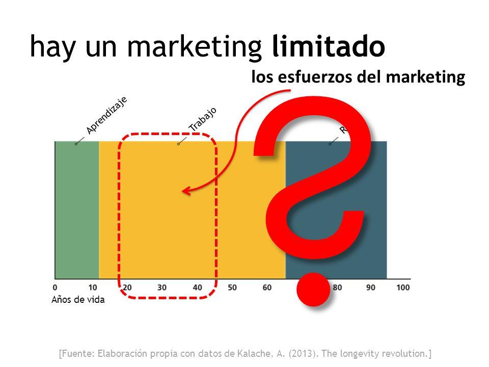 Años de vida Aprendizaje Trabajo Retiro hay un marketing limitado los esfuerzos del marketing ? [Fuente: Elaboración propia con datos de Kalache, A. (