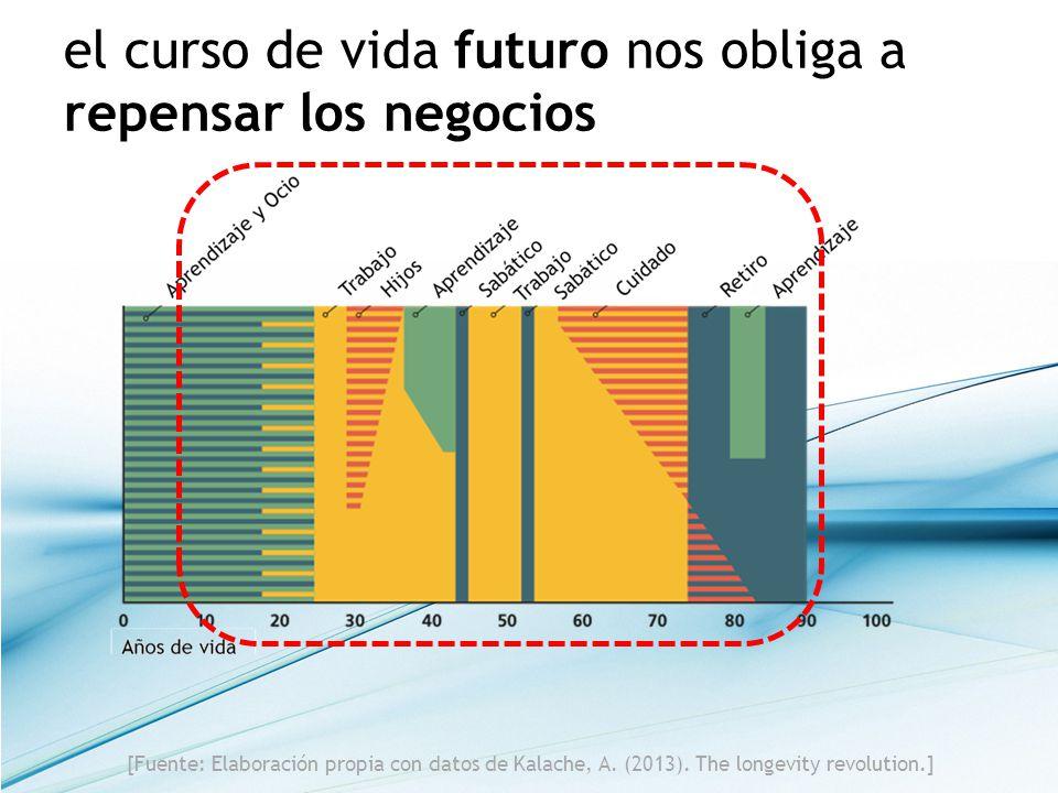 el curso de vida futuro nos obliga a repensar los negocios [Fuente: Elaboración propia con datos de Kalache, A. (2013). The longevity revolution.]