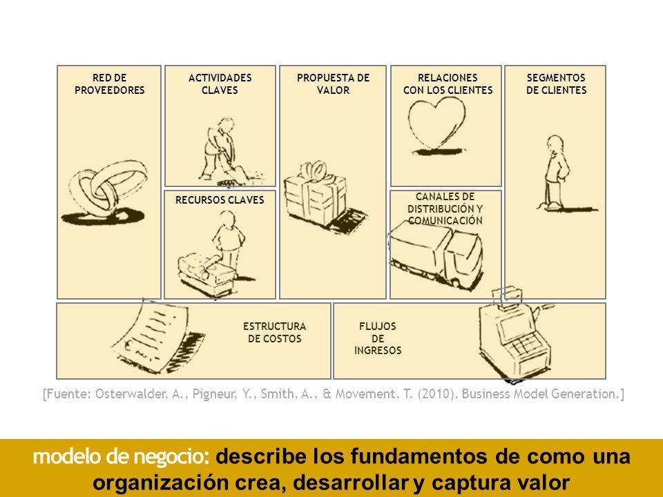 RED DE PROVEEDORES ACTIVIDADES CLAVES PROPUESTA DE VALOR RELACIONES CON LOS CLIENTES SEGMENTOS DE CLIENTES RECURSOS CLAVES CANALES DE DISTRIBUCIÓN Y COMUNICACIÓN FLUJOS DE INGRESOS ESTRUCTURA DE COSTOS modelo de negocio: describe los fundamentos de como una organización crea, desarrollar y captura valor [Fuente: Osterwalder, A., Pigneur, Y., Smith, A., & Movement, T.