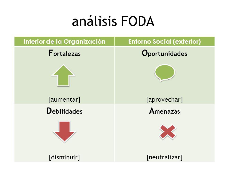 análisis FODA Interior de la OrganizaciónEntorno Social (exterior) F ortalezas [aumentar] O portunidades [aprovechar] D ebilidades [disminuir] A menazas [neutralizar]