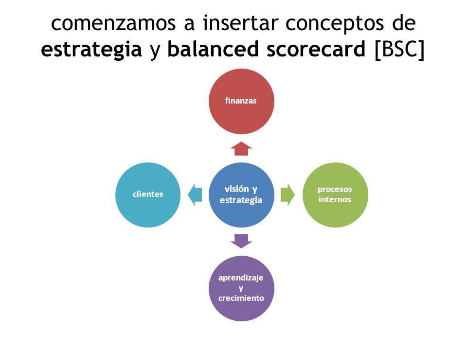 comenzamos a insertar conceptos de estrategia y balanced scorecard [BSC] visión y estrategia finanzas procesos internos aprendizaje y crecimiento clientes