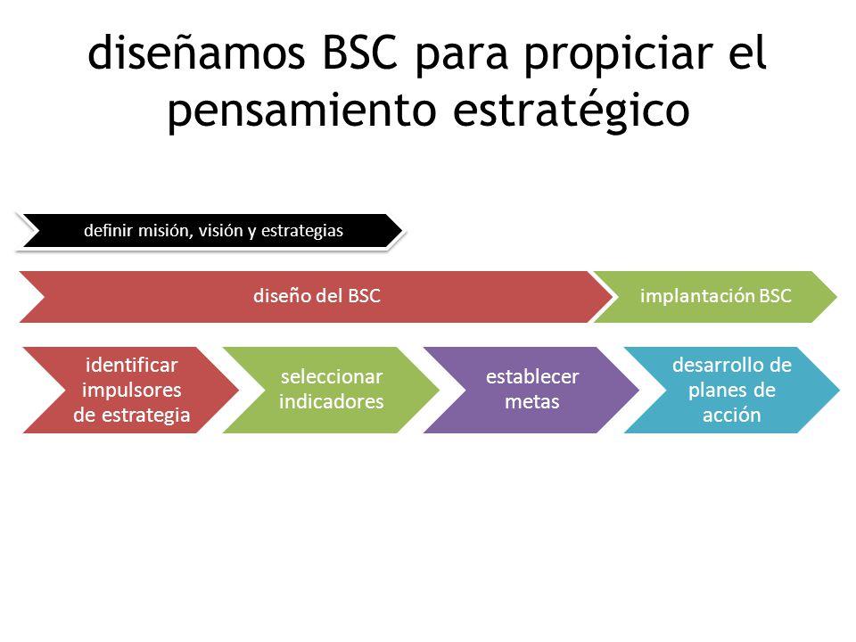 diseñamos BSC para propiciar el pensamiento estratégico identificar impulsores de estrategia seleccionar indicadores establecer metas desarrollo de planes de acción definir misión, visión y estrategias diseño del BSCimplantación BSC