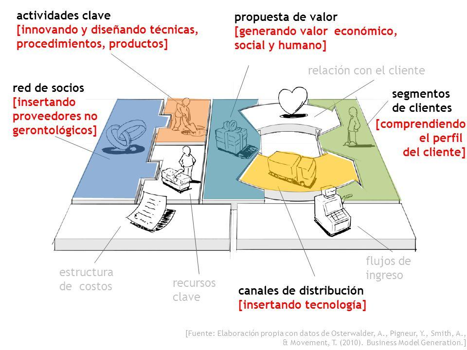 flujos de ingreso relación con el cliente estructura de costos recursos clave propuesta de valor [generando valor económico, social y humano] activida