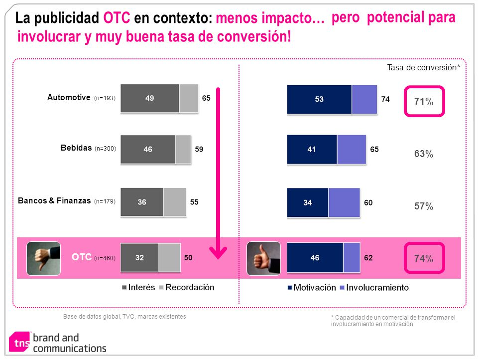 pero potencial para involucrar y muy buena tasa de conversión! La publicidad OTC en contexto: menos impacto… Automotive (n=193) Bebidas (n=300) Bancos