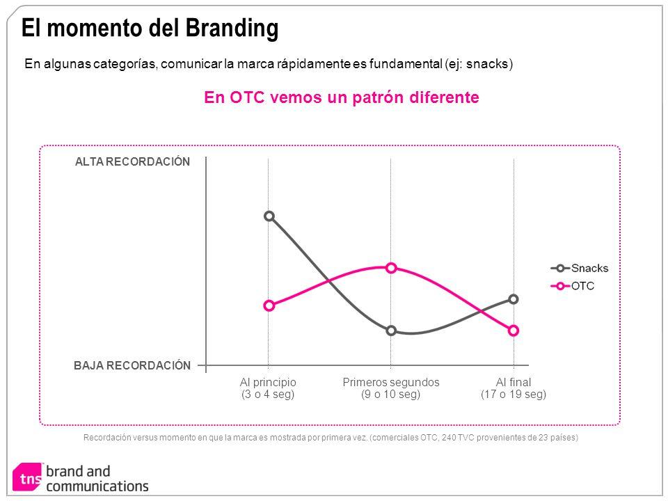 El momento del Branding En algunas categorías, comunicar la marca rápidamente es fundamental (ej: snacks) Al principio (3 o 4 seg) Primeros segundos (