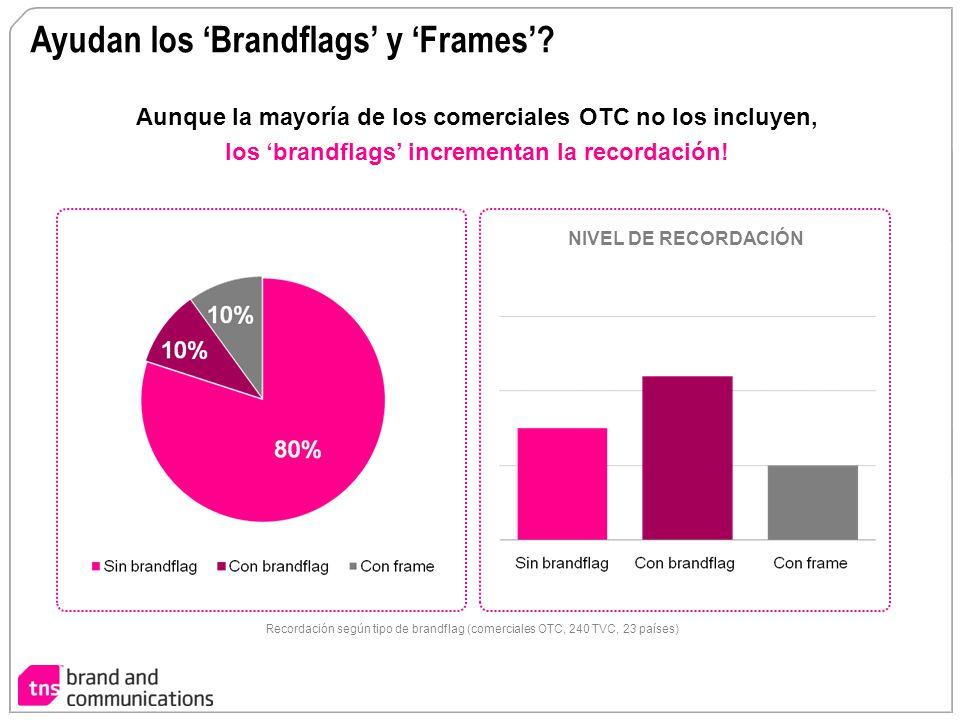 Ayudan los Brandflags y Frames? Aunque la mayoría de los comerciales OTC no los incluyen, los brandflags incrementan la recordación! NIVEL DE RECORDAC