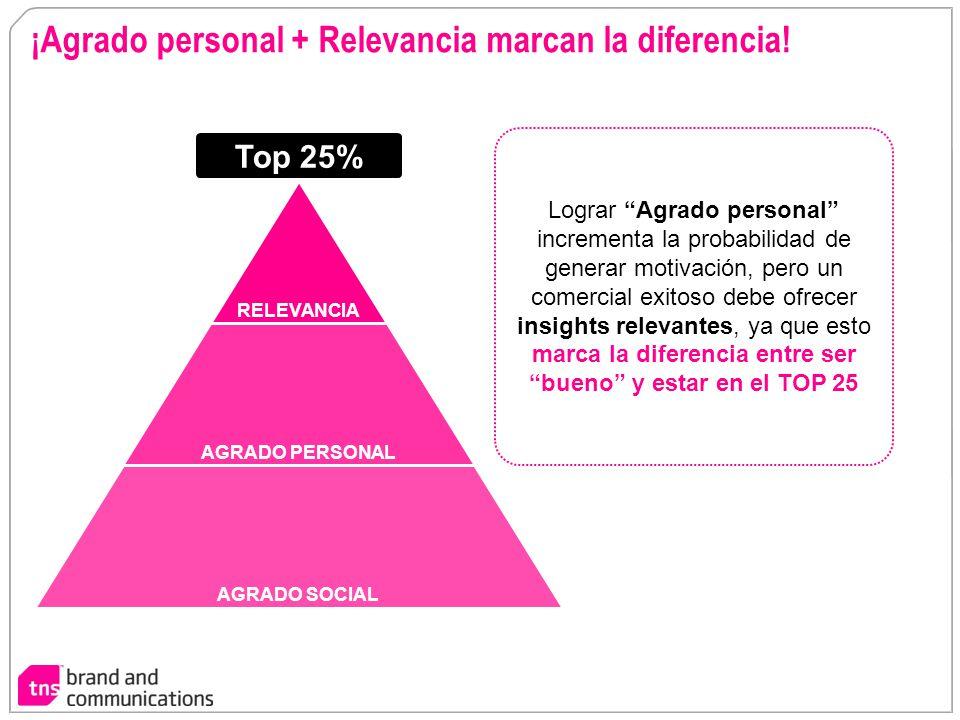 ¡Agrado personal + Relevancia marcan la diferencia! RELEVANCIA AGRADO PERSONAL AGRADO SOCIAL Lograr Agrado personal incrementa la probabilidad de gene