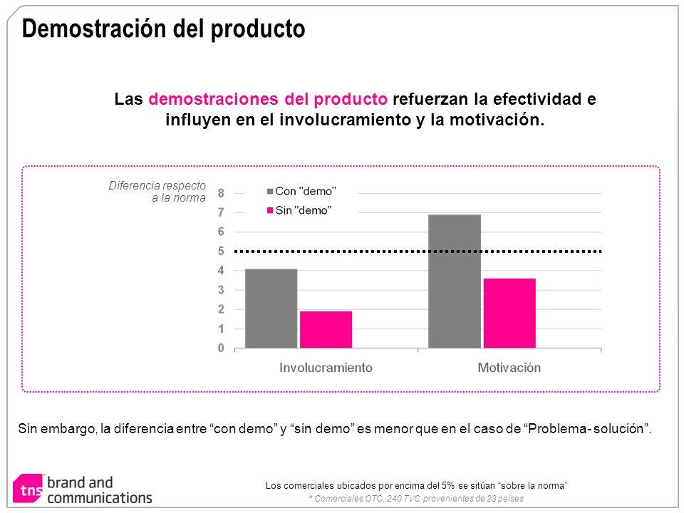Demostración del producto Sin embargo, la diferencia entre con demo y sin demo es menor que en el caso de Problema- solución. Diferencia respecto a la