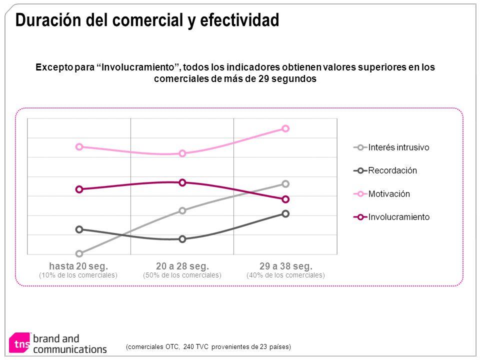 Duración del comercial y efectividad Excepto para Involucramiento, todos los indicadores obtienen valores superiores en los comerciales de más de 29 s
