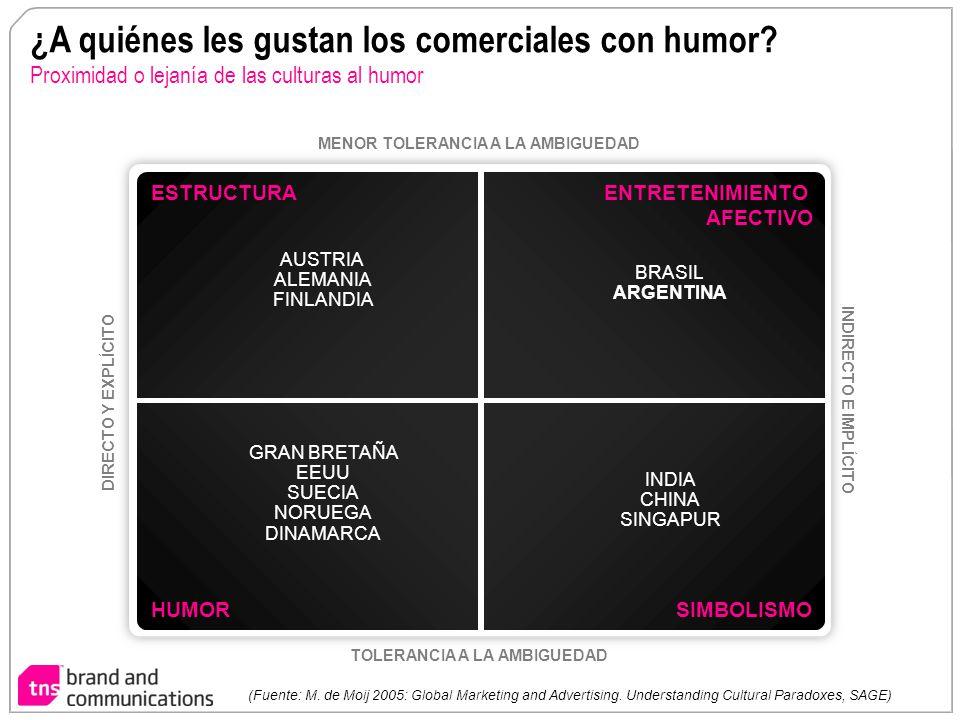 ¿A quiénes les gustan los comerciales con humor? Proximidad o lejanía de las culturas al humor ESTRUCTURA HUMOR ENTRETENIMIENTO AFECTIVO SIMBOLISMO ME