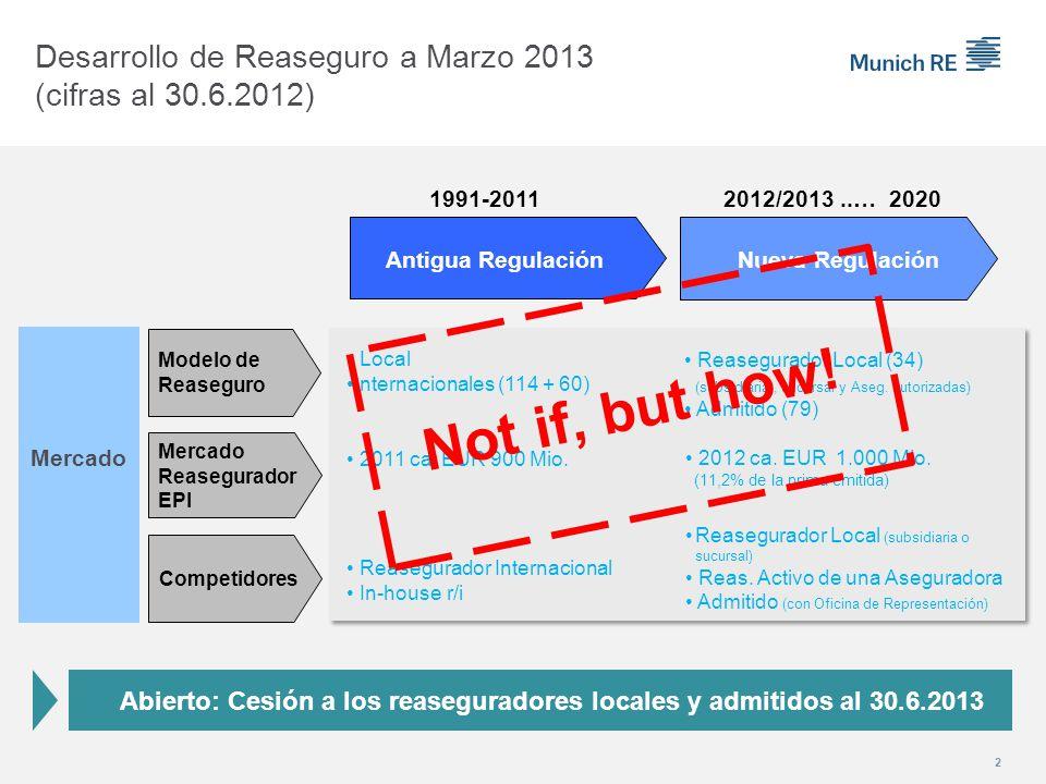 2 Desarrollo de Reaseguro a Marzo 2013 (cifras al 30.6.2012) Antigua Regulación 1991-2011 Modelo de Reaseguro Mercado Mercado Reasegurador EPI Competidores Nueva Regulación 2012/2013..… 2020 Local Internacionales (114 + 60) Reasegurador Local (34) (subsidiaria, sucursal y Aseg.