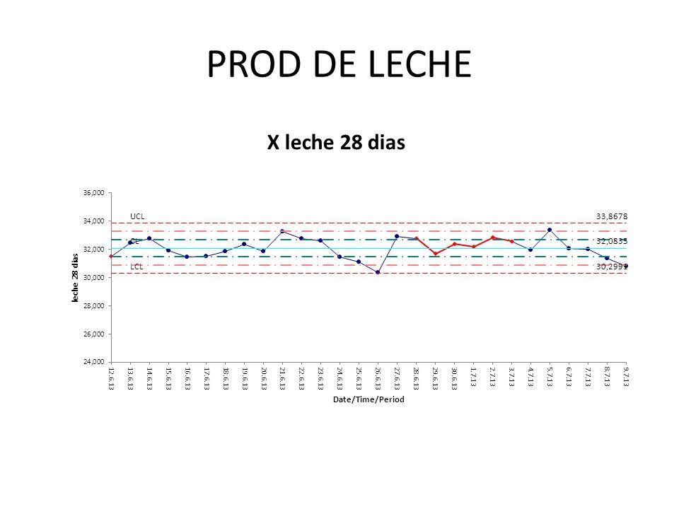 PROD DE LECHE