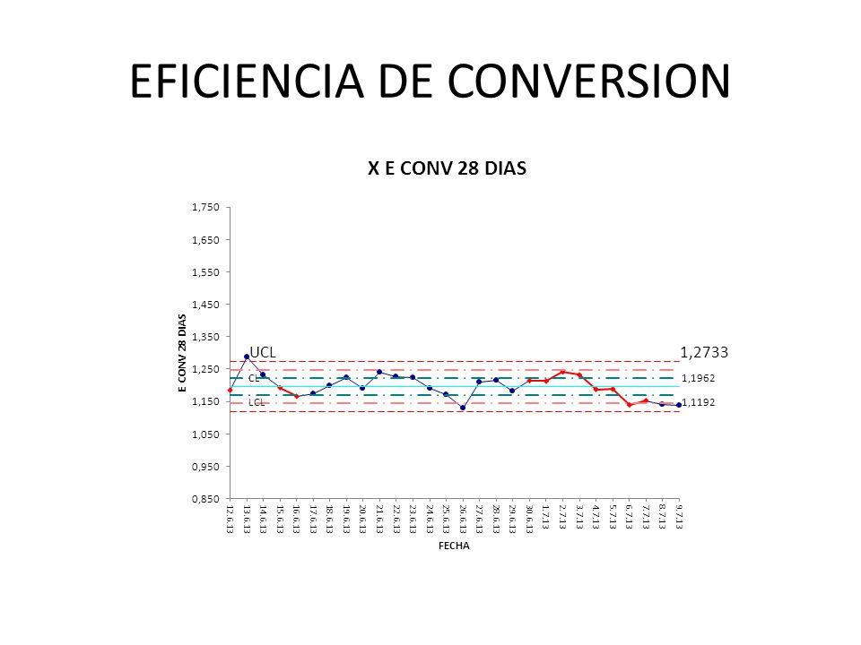 EFICIENCIA DE CONVERSION