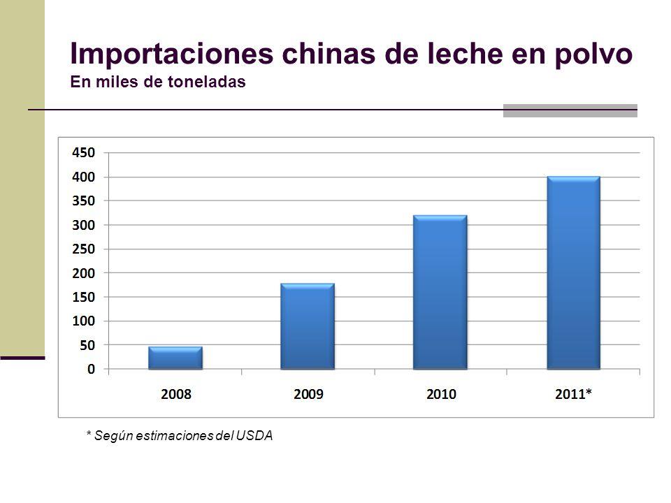 Importaciones chinas de leche en polvo En miles de toneladas * Según estimaciones del USDA