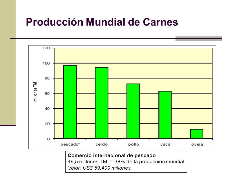 Producción Mundial de Carnes Comercio internacional de pescado 49,5 millones TM = 38% de la producción mundial Valor: US$ 59.400 millones