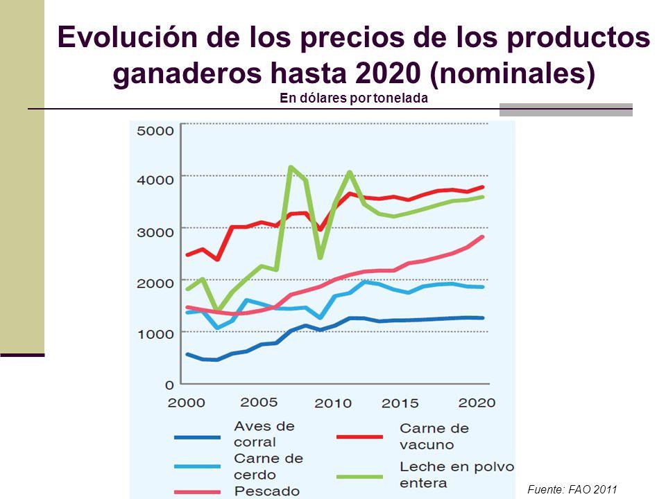 Evolución de los precios de los productos ganaderos hasta 2020 (nominales) En dólares por tonelada Fuente: FAO 2011