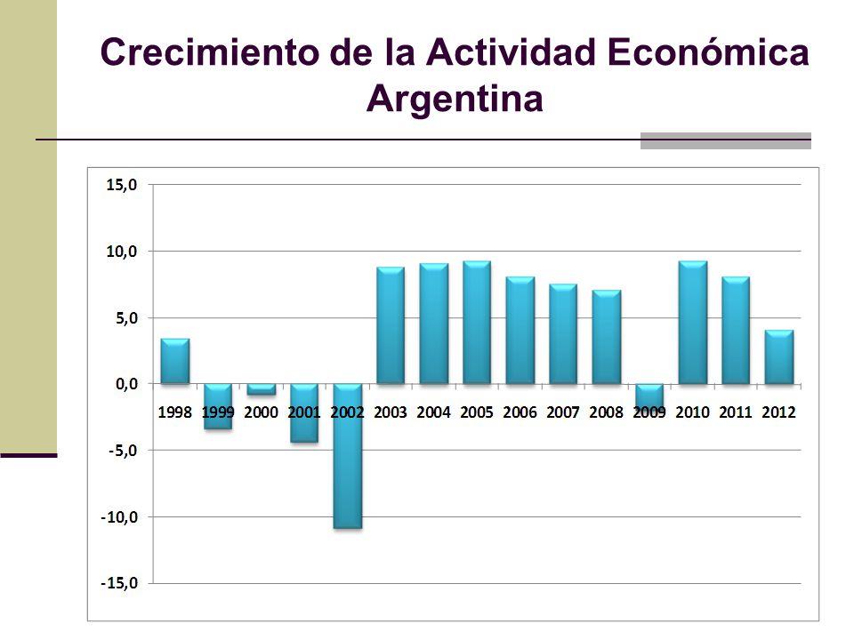 Crecimiento de la Actividad Económica Argentina