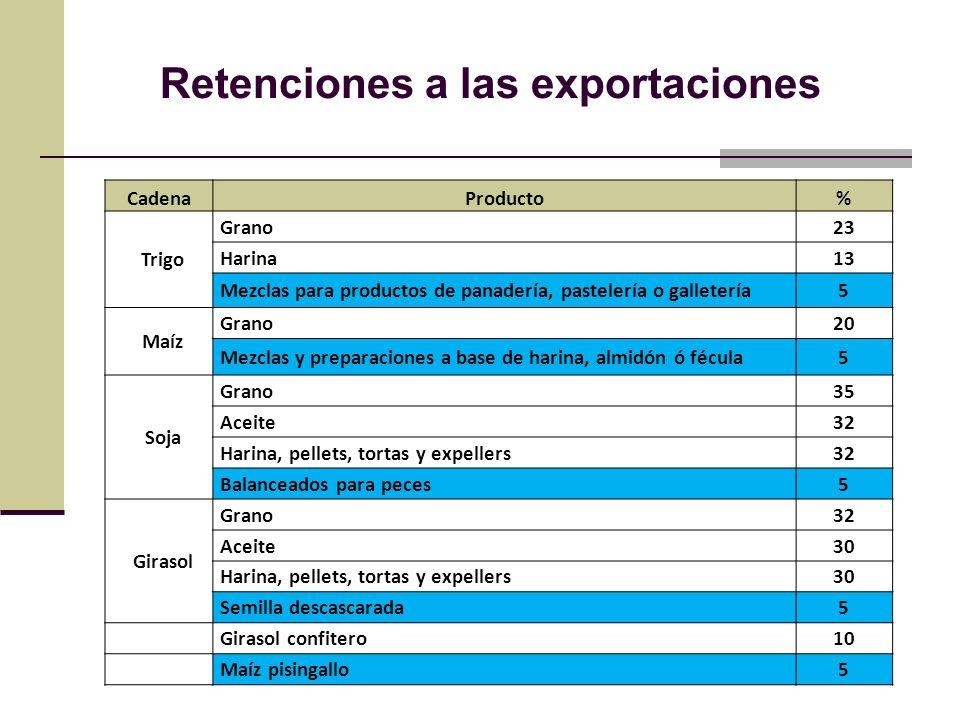 Retenciones a las exportaciones CadenaProducto% Trigo Grano23 Harina13 Mezclas para productos de panadería, pastelería o galletería5 Maíz Grano20 Mezc