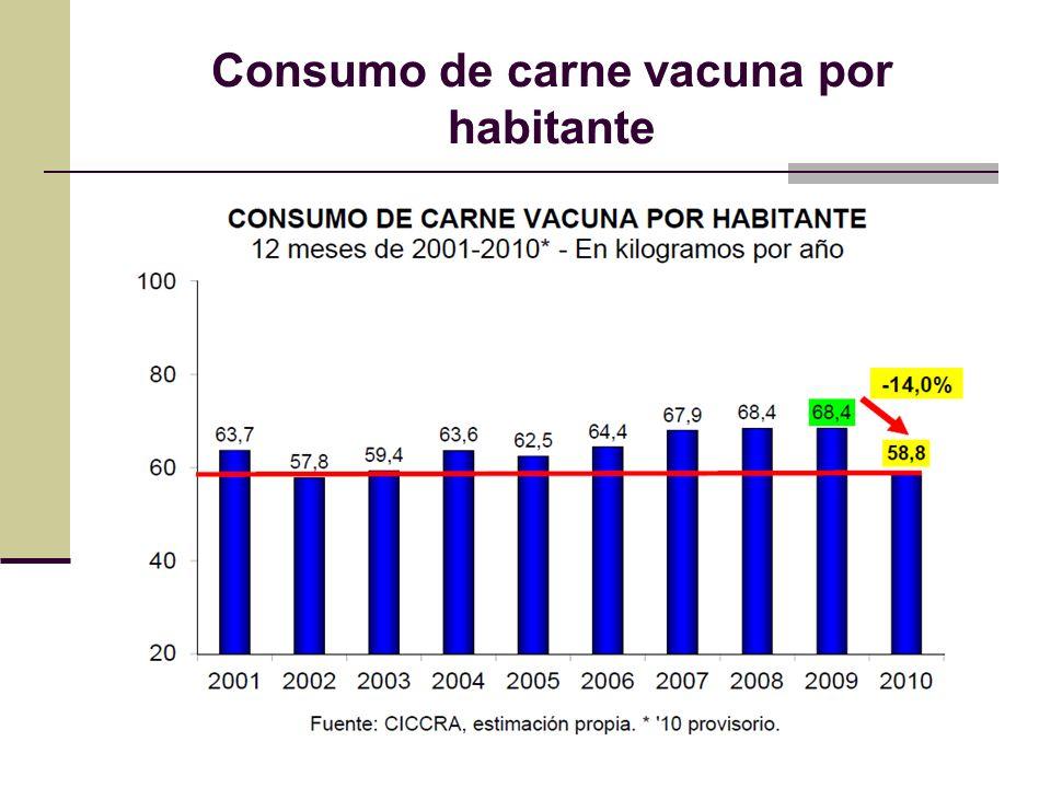 Consumo de carne vacuna por habitante