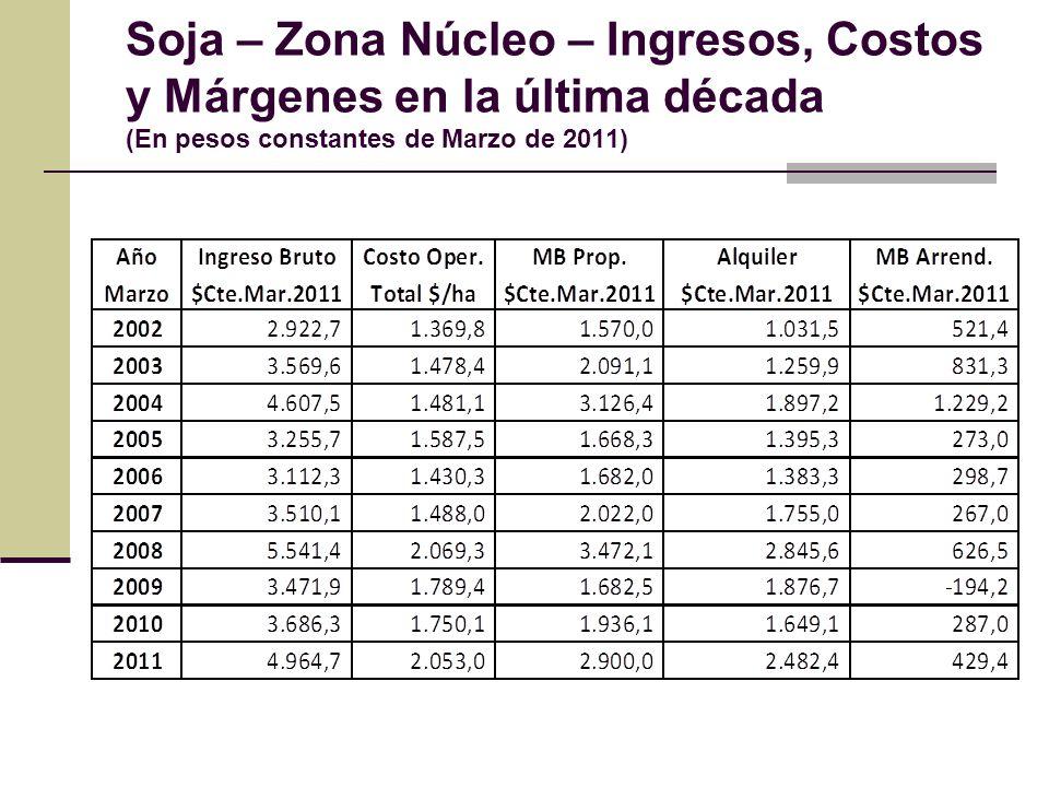 Soja – Zona Núcleo – Ingresos, Costos y Márgenes en la última década (En pesos constantes de Marzo de 2011)