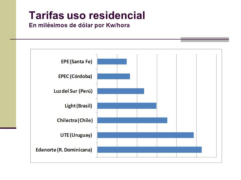 Tarifas uso residencial En milésimos de dólar por Kw/hora
