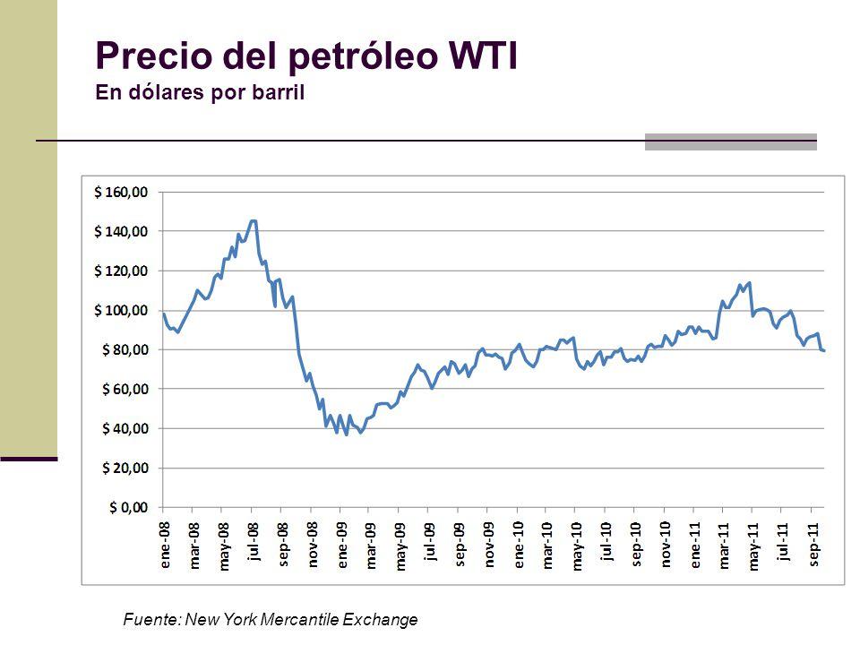 Precio del petróleo WTI En dólares por barril Fuente: New York Mercantile Exchange