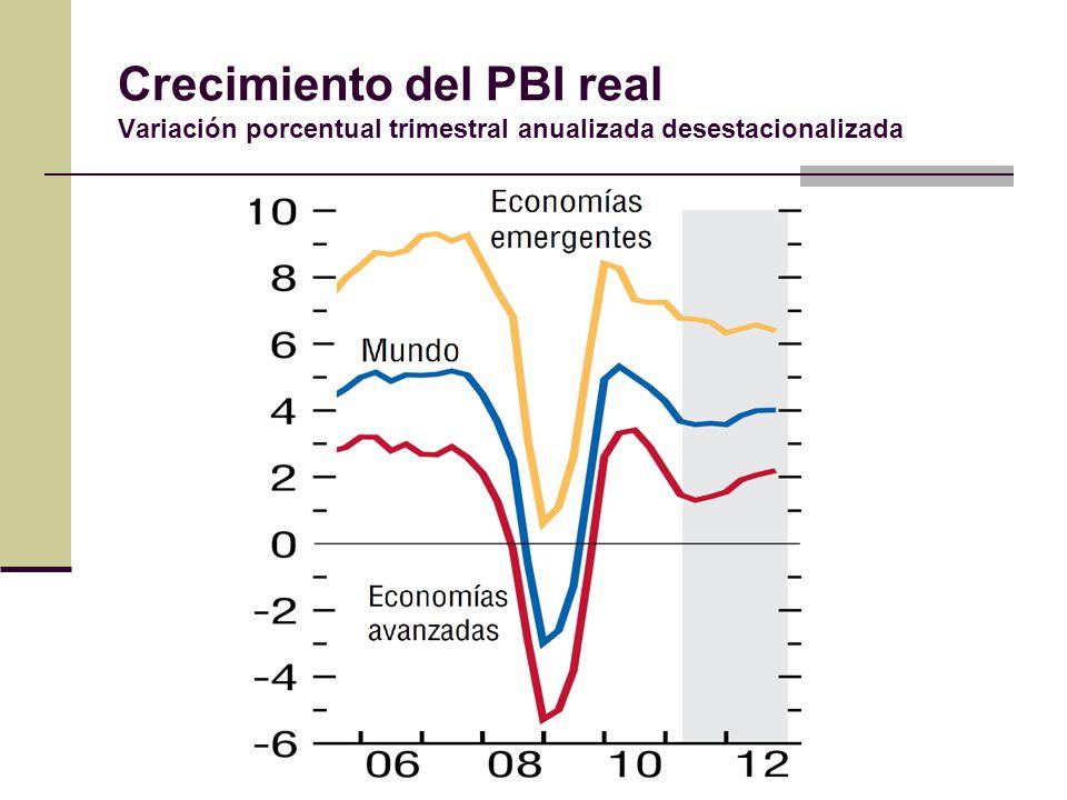 Crecimiento del PBI real Variación porcentual trimestral anualizada desestacionalizada