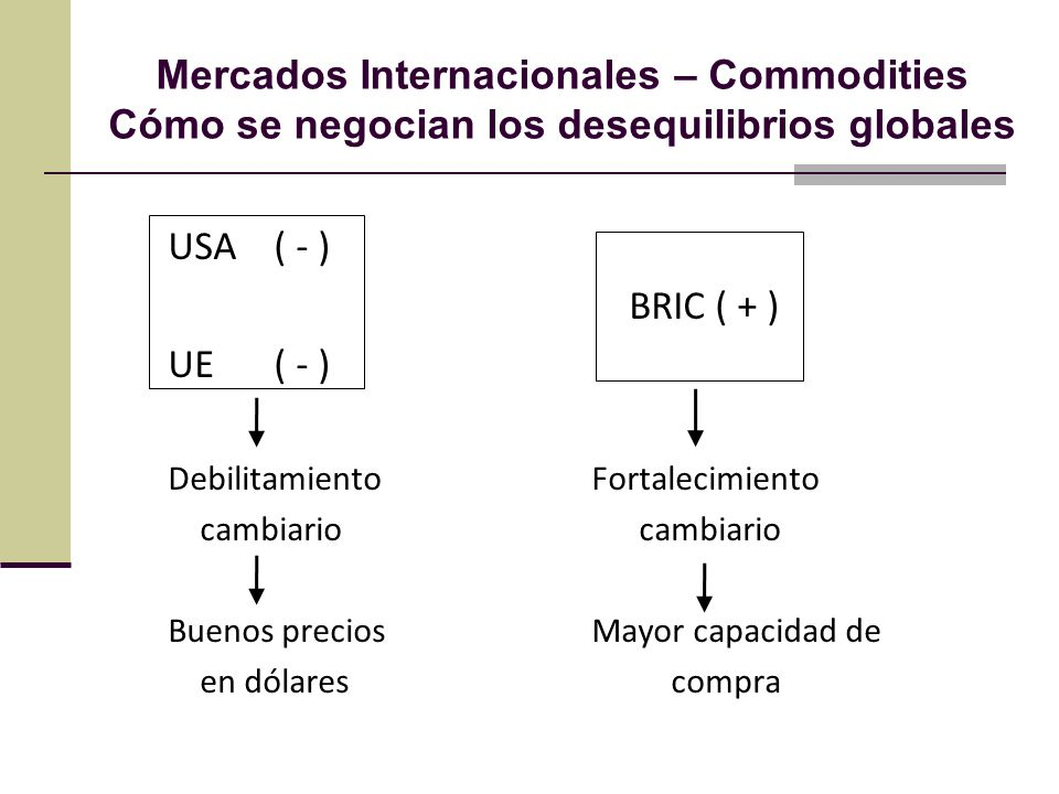 Mercados Internacionales – Commodities Cómo se negocian los desequilibrios globales USA( - ) BRIC ( + ) UE ( - ) DebilitamientoFortalecimiento cambiario cambiario Buenos precios Mayor capacidad de en dólares compra