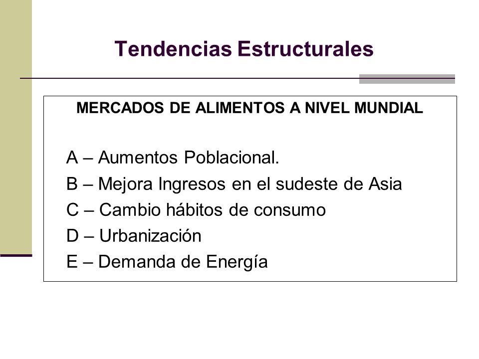 Tendencias Estructurales MERCADOS DE ALIMENTOS A NIVEL MUNDIAL A – Aumentos Poblacional. B – Mejora Ingresos en el sudeste de Asia C – Cambio hábitos