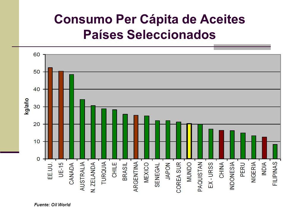 Consumo Per Cápita de Aceites Países Seleccionados Fuente: Oil World