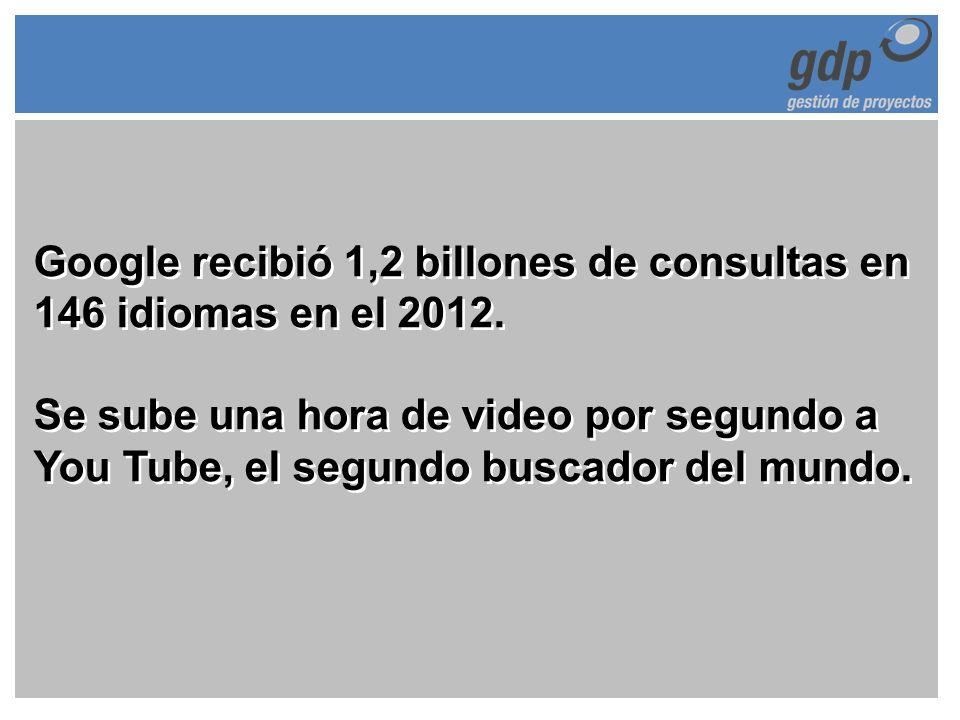Google recibió 1,2 billones de consultas en 146 idiomas en el 2012. Se sube una hora de video por segundo a You Tube, el segundo buscador del mundo.