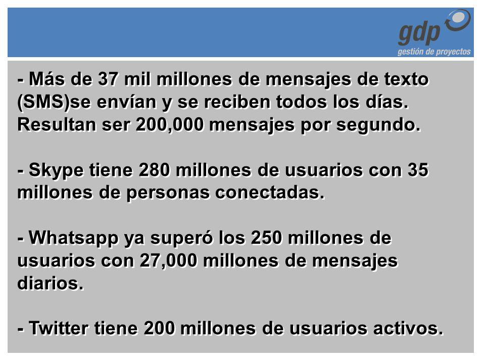 - Más de 37 mil millones de mensajes de texto (SMS)se envían y se reciben todos los días. Resultan ser 200,000 mensajes por segundo. - Skype tiene 280
