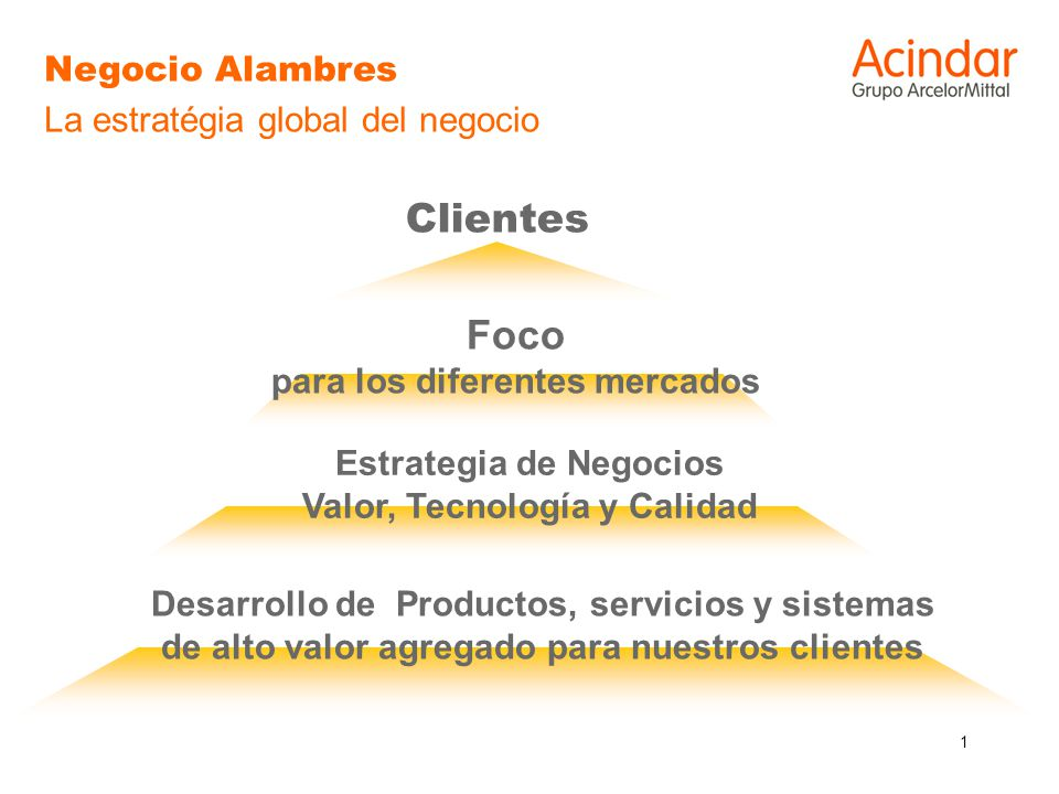 1 Negocio Alambres La estratégia global del negocio Estrategia de Negocios Valor, Tecnología y Calidad Desarrollo de Productos, servicios y sistemas d