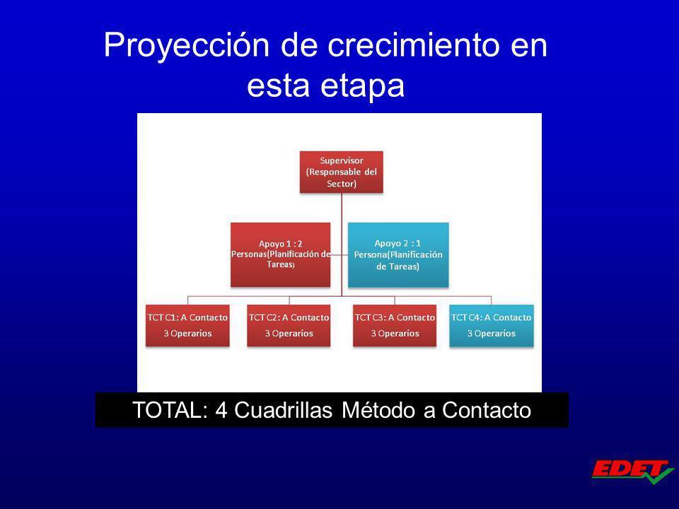 Proyección de crecimiento en esta etapa TOTAL: 4 Cuadrillas Método a Contacto