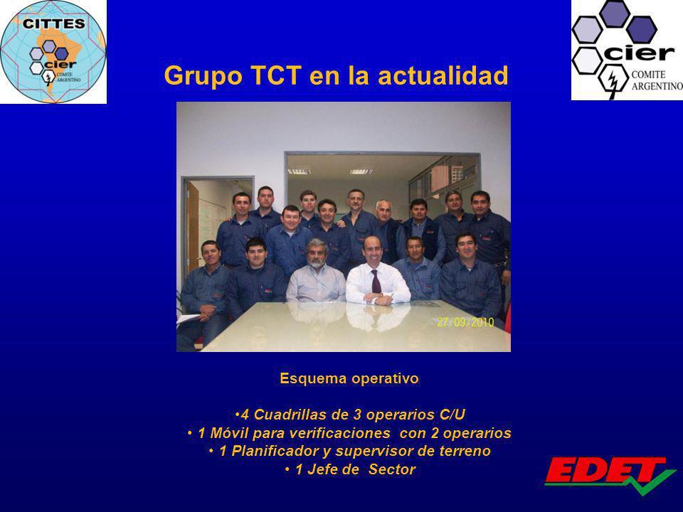 Grupo TCT en la actualidad Esquema operativo 4 Cuadrillas de 3 operarios C/U 1 Móvil para verificaciones con 2 operarios 1 Planificador y supervisor d
