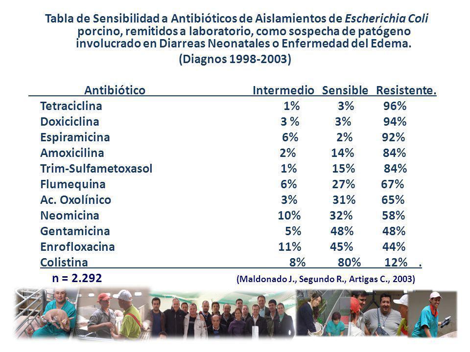 Tabla de Sensibilidad a Antibióticos de Aislamientos de Escherichia Coli porcino, remitidos a laboratorio, como sospecha de patógeno involucrado en Di