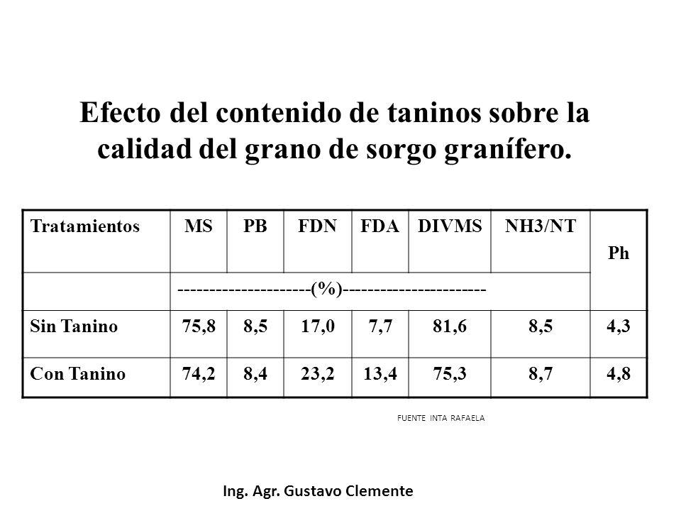 Efecto del contenido de taninos sobre la calidad del grano de sorgo granífero. TratamientosMSPBFDNFDADIVMSNH3/NT Ph ---------------------(%)----------
