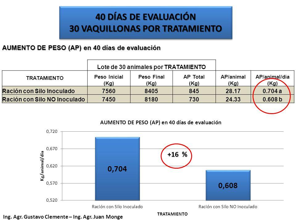 AUMENTO DE PESO (AP) en 40 días de evaluación Lote de 30 animales por TRATAMIENTO TRATAMIENTO Peso Inicial (Kg) Peso Final (Kg) AP Total (Kg) AP/anima