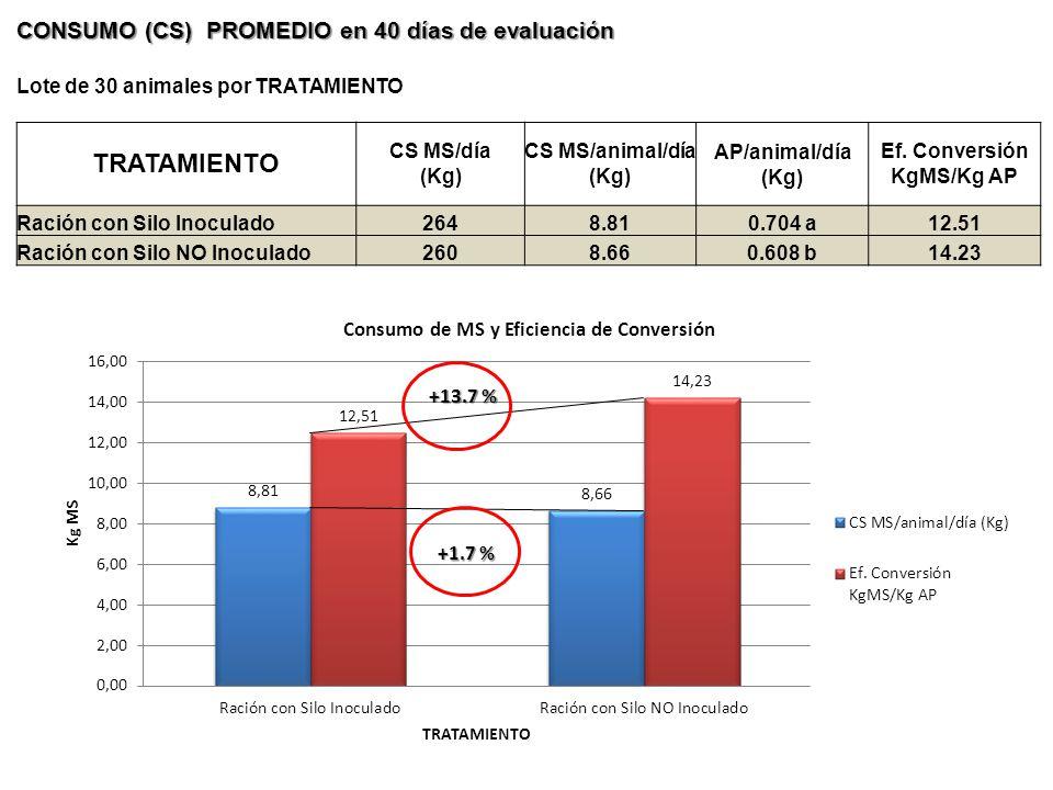 CONSUMO (CS) PROMEDIO en 40 días de evaluación Lote de 30 animales por TRATAMIENTO TRATAMIENTO CS MS/día (Kg) CS MS/animal/día (Kg) AP/animal/día (Kg)