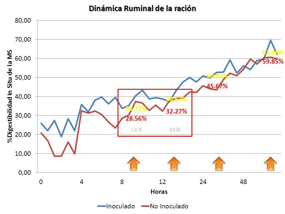 20 % 18 % Ing. Agr. Gustavo Clemente – Ing. Agr. Juan Monge