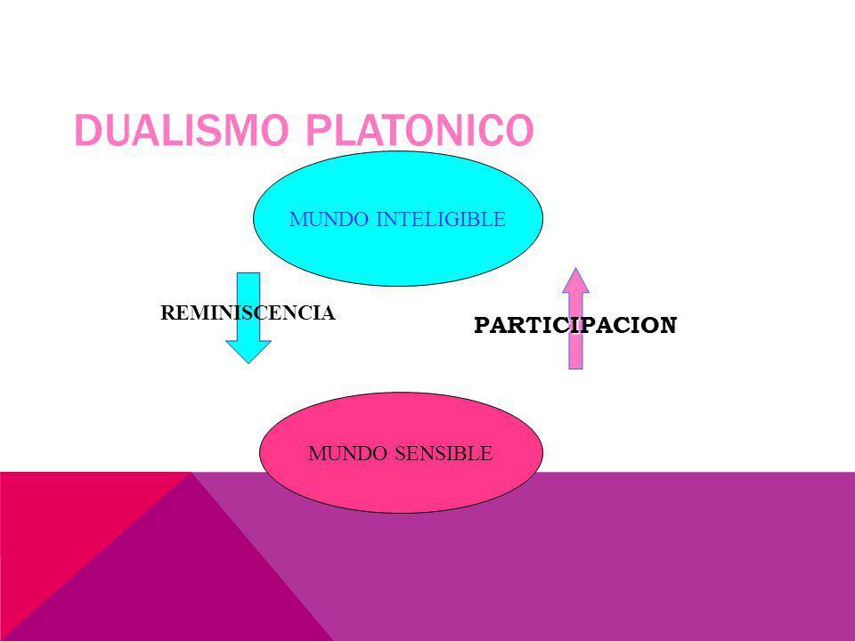 DUALISMO PLATONICO MUNDO INTELIGIBLE MUNDO SENSIBLE PARTICIPACION REMINISCENCIA