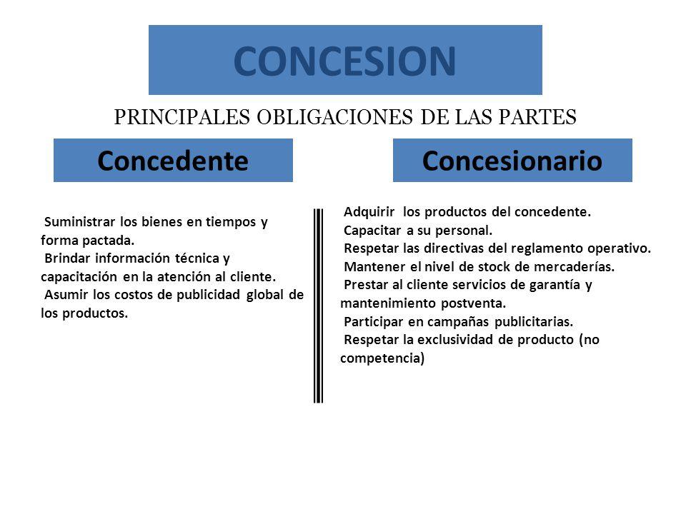 PRINCIPALES OBLIGACIONES DE LAS PARTES ConcedenteConcesionario Adquirir los productos del concedente. Capacitar a su personal. Respetar las directivas