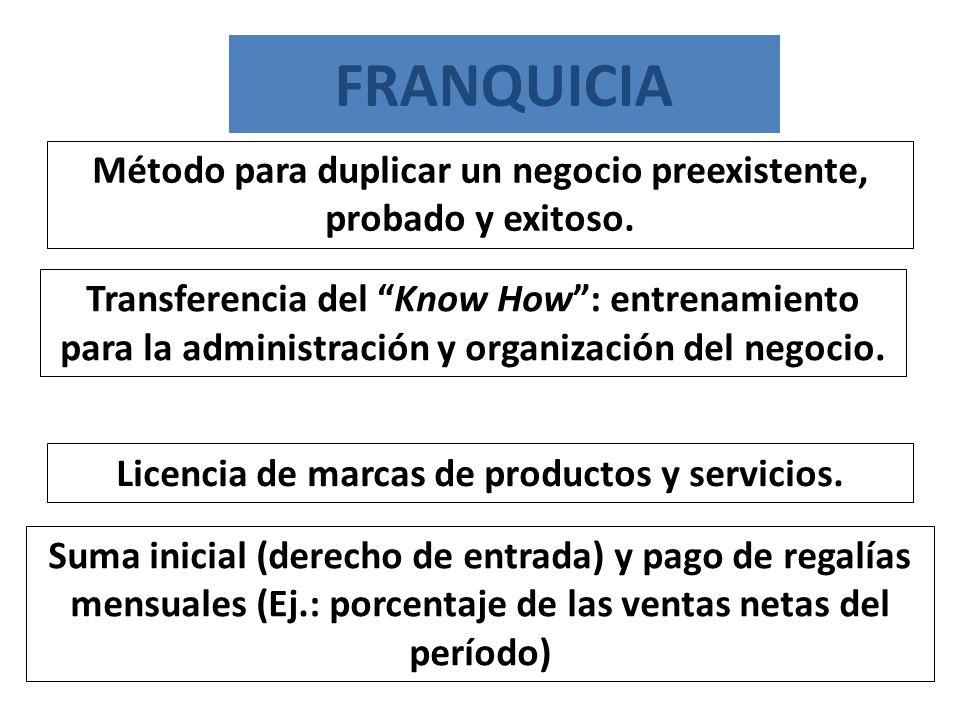 Transferencia del Know How: entrenamiento para la administración y organización del negocio. Licencia de marcas de productos y servicios. Método para