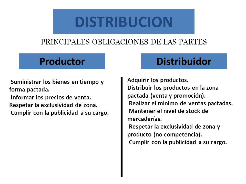 DISTRIBUCION PRINCIPALES OBLIGACIONES DE LAS PARTES ProductorDistribuidor Adquirir los productos. Distribuir los productos en la zona pactada (venta y