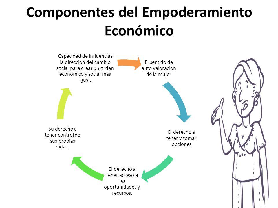 Componentes del Empoderamiento Económico El sentido de auto valoración de la mujer El derecho a tener y tomar opciones El derecho a tener acceso a las oportunidades y recursos.