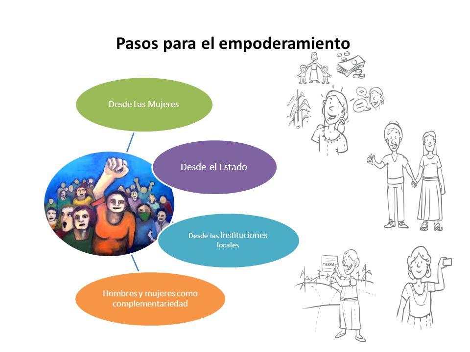 Pasos para el empoderamiento Desde Las Mujeres Desde el Estado Desde las Instituciones locales Hombres y mujeres como complementariedad